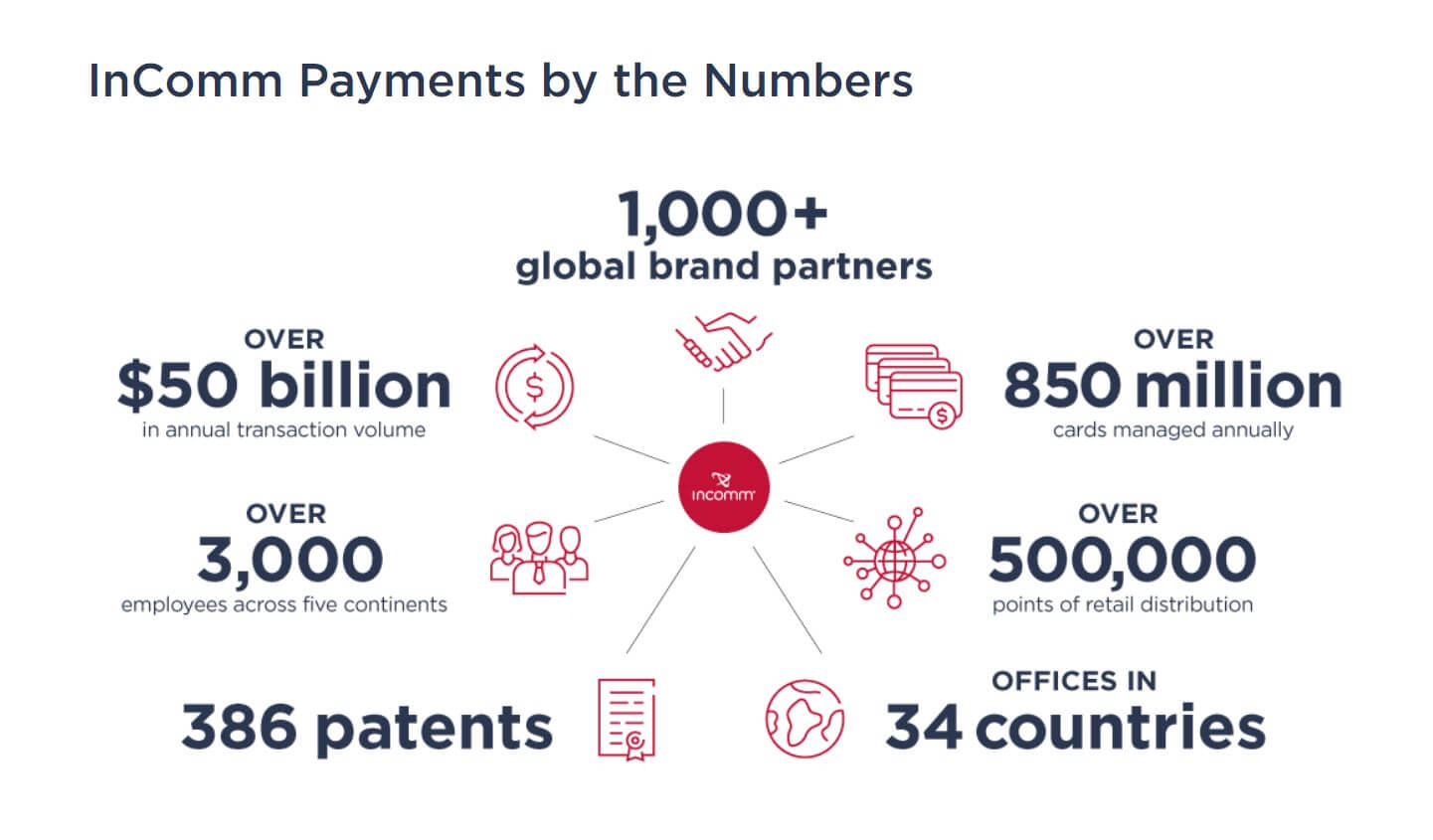 InComm Payments by the Numbers